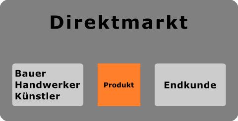 Direktmarkt