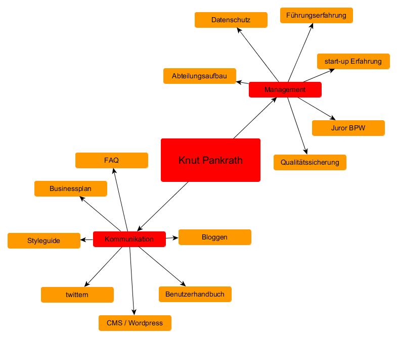 Knut Pankrath Diagramm